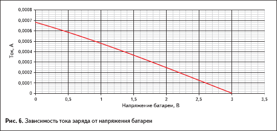Зависимость тока заряда от напряжения батареи