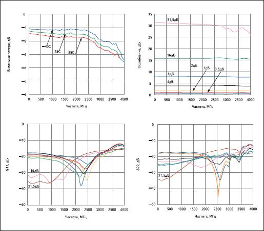 Основные параметры СВЧ-аттенюатора в зависимости от частоты сигнала