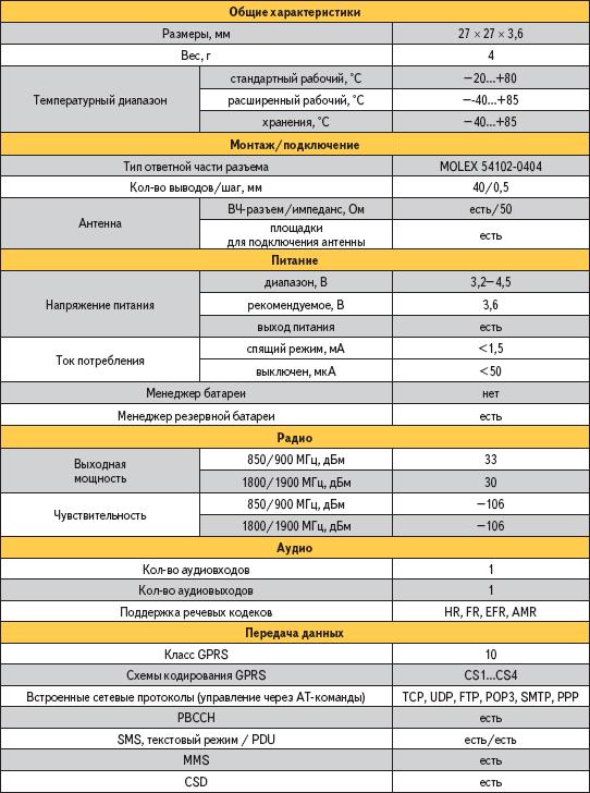 Краткие технические характеристики модуля Sagem HiLo