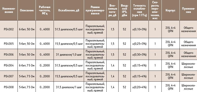 Основные параметры монолитных цифровых шаговых аттенюаторов компании Peregrine Semiconductor