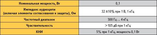 Описание характеристик для выбора излучателя
