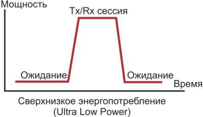 Алгоритм функционирования радиомодуля BLE