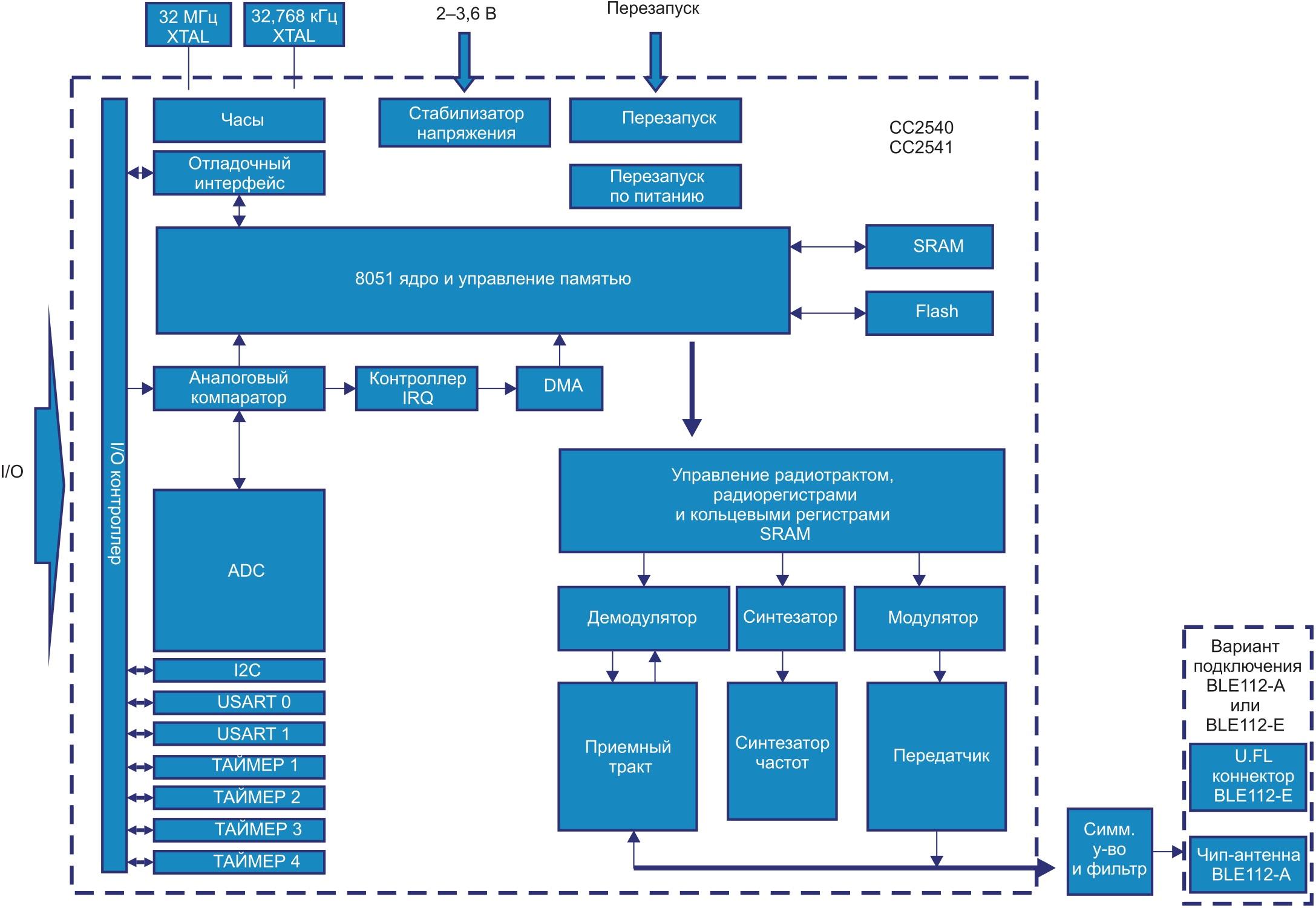 Структурная схема модулей BLE112 и BLE113