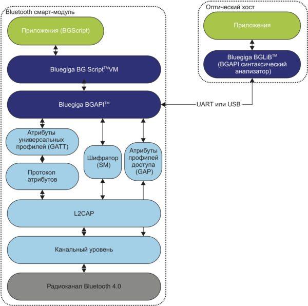 Структурно-алгоритмическое построение модулей BLE112 и BLE113