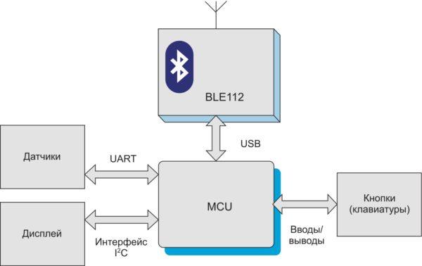 Структурная схема организации беспроводного управления внешними устройствами с помощью модуля BLE112