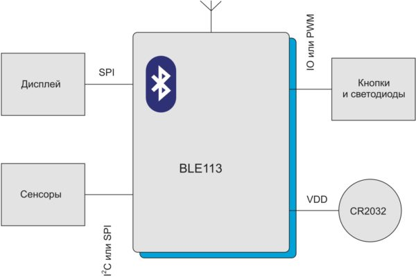 Структурная схема организации беспроводного управления внешними устройствами с помощью модуля BLE113 (пример)