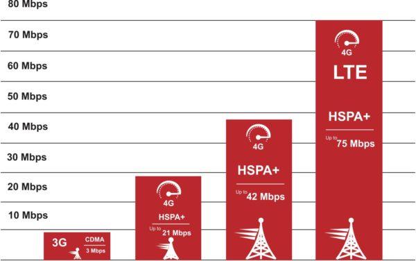 Сравнение максимальных скоростей разных стандартов сотовой связи GSM