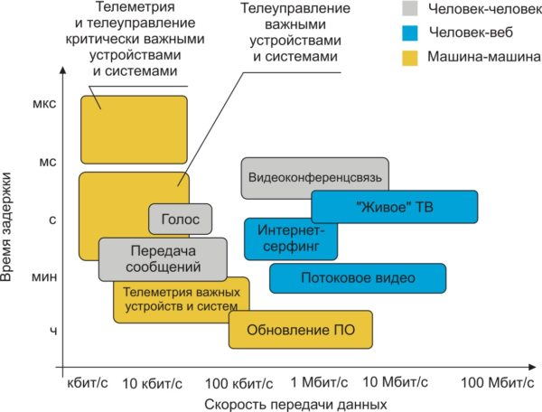 Требования различных сервисов к сетям передачи данных