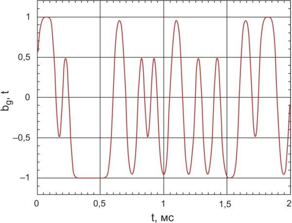 Типичный сигнал с многоуровневой и многофазной модуляцией
