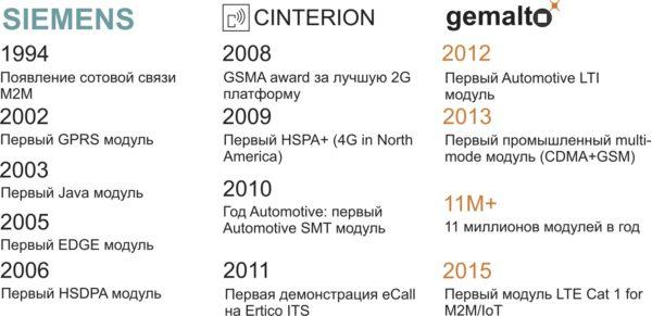 Основные вехи развития компании Gemalto M2M
