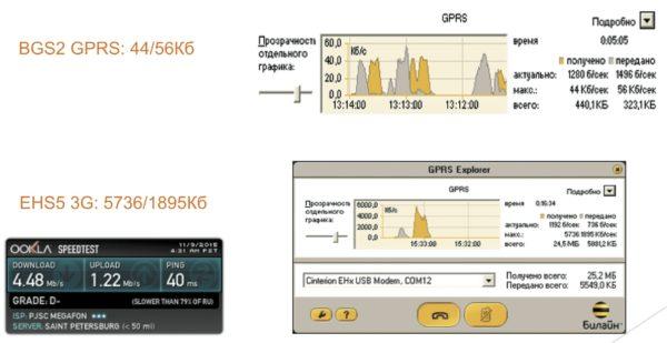 Сравнение скорости передачи данных в 2G и 3G при использовании внешнего стека TCP/IP