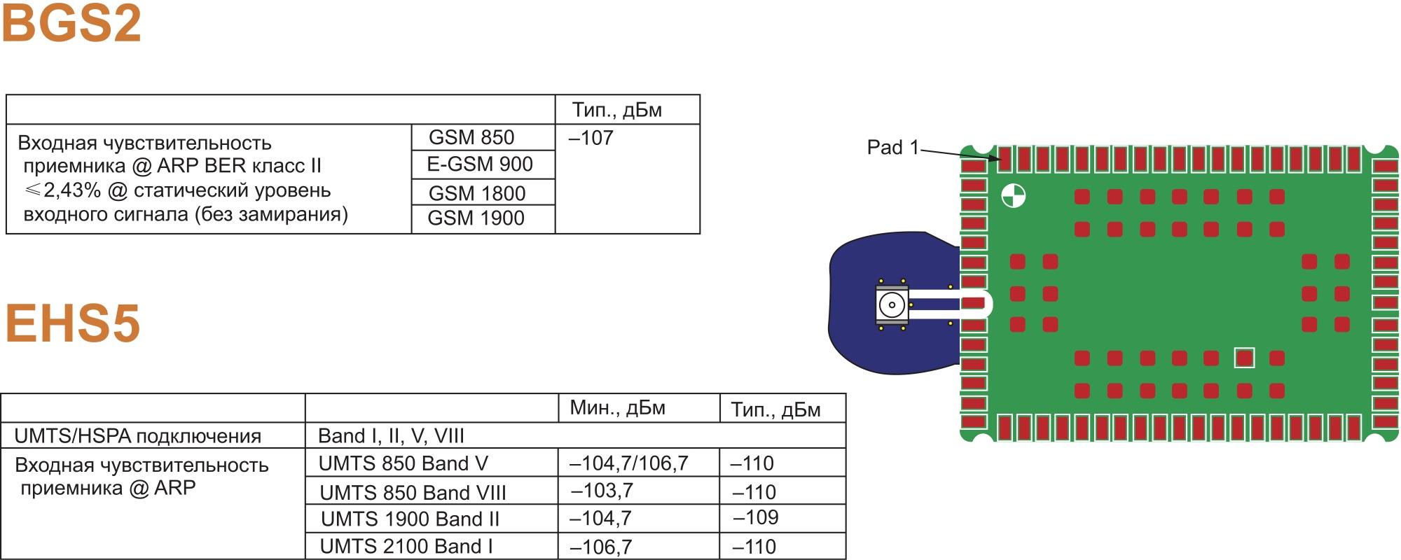 Сравнение интерфейсов антенны BGS2 и EHS5