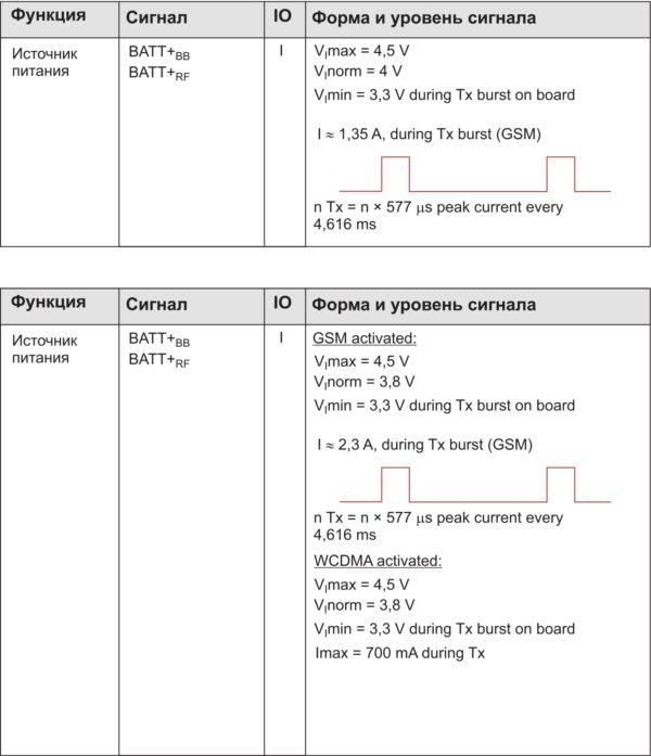Сравнение импульсных токов в режиме передачи: а) BGS2; б) EHS5