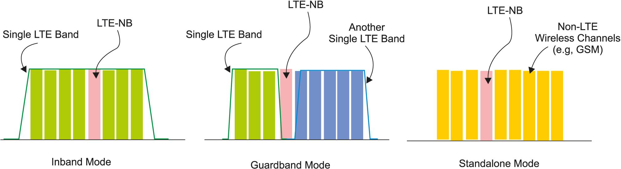 Три варианта рабочих диапазонов технологии NB-IOT