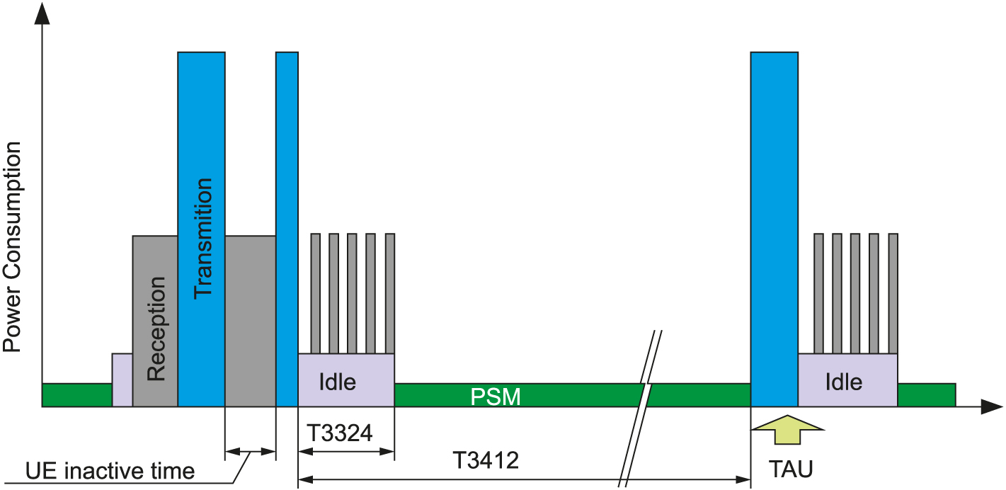 Схема работы режима PSM модуля BC95-G