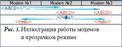 Иллюстрация работы модемов в прозрачном режиме