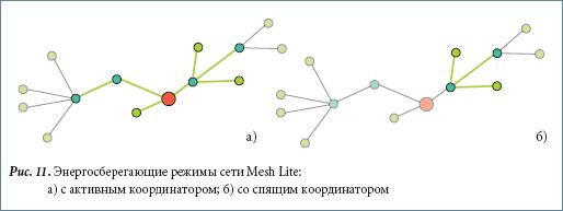Энергосберегающие режимы сети Mesh Lite