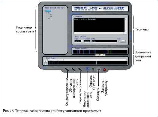 Типовое рабочее окно конфигурационной программы