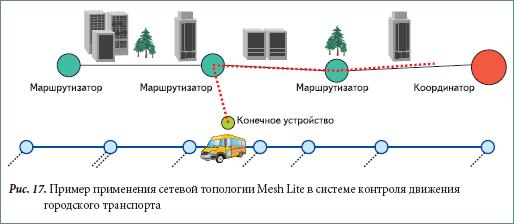 Пример применения сетевой топологии Mesh Lite в системе контроля движения городского транспорта