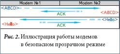 Иллюстрация работы модемов в безопасном прозрачном режиме