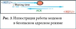 Иллюстрация работы модемов в безопасном адресном режиме