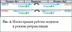 Иллюстрация работы модемов в режиме ретрансляции