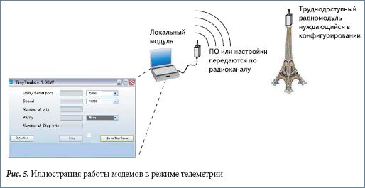 Иллюстрация работы модемов в режиме телеметрии