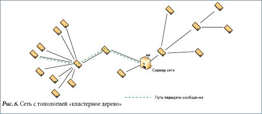 Сеть с топологией «кластерное дерево»