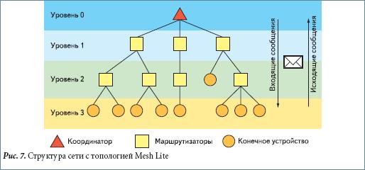 Структура сети с топологией Mesh Lite