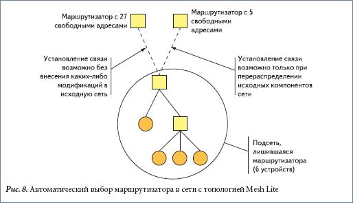 Автоматический выбор маршрутизатора в сети с топологией Mesh Lite