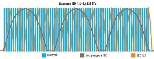 Bluetooth, 802.15.4 и три наиболее часто используемых канала беспроводной ЛВС