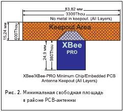 Минимальная свободная площадь в районе PCB-антенны