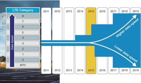 Тенденции развития стандарта LTE