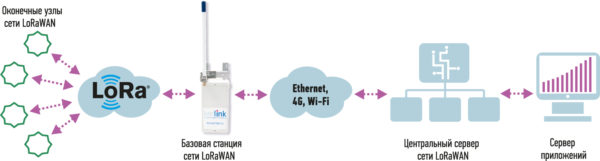 Типовая архитектура сети LoRaWAN