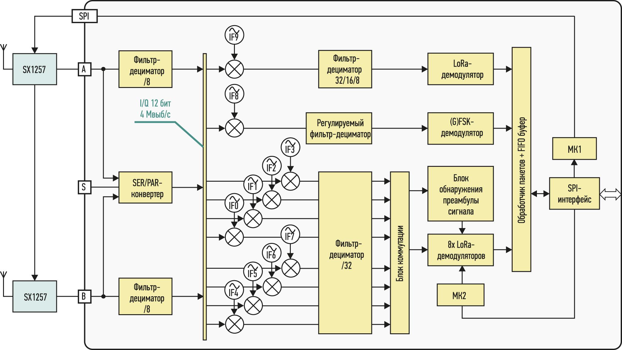 Упрощенная структурная схема ИС SX1301 (без блока модуляторов)