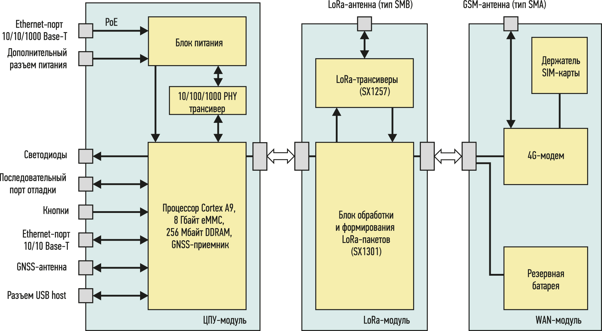 Упрощенная структура базовой станции Wirnet iBTS