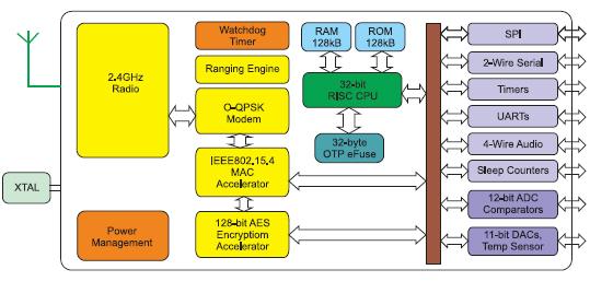 Блок-схема микроконтроллера JN5148