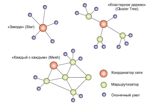 Варианты топологии сетей ZigBee