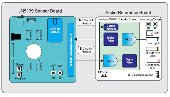 Функциональная схема системы передачи звука