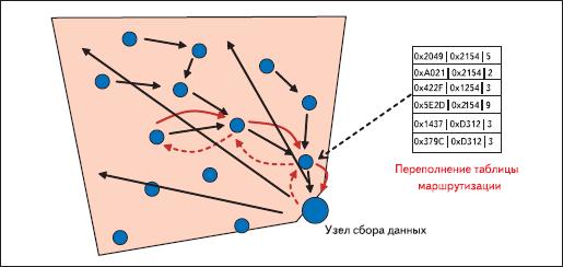 Агрегатирование — новый механизм маршрутизации для систем сбора данных