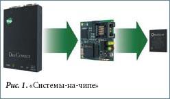 «Системы-на-чипе» Digi Connect