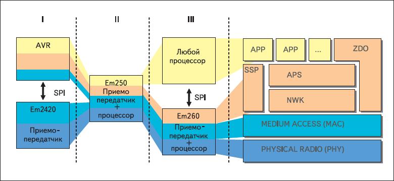 Функциональное назначение приемопередатчиков Ember для сетей ZigBee