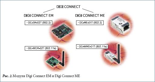 Модули Digi Connect EM и Digi Connect ME