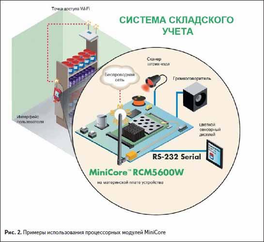 Примеры использования процессорных Ethernet и WiFi модулей MiniCore