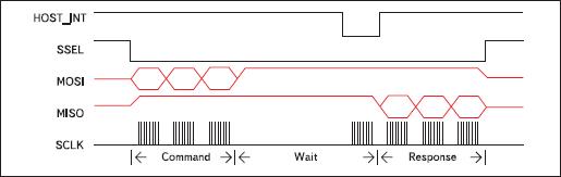 Взаимодействие хоста и сопроцессора EM260 по интерфейсу SPI