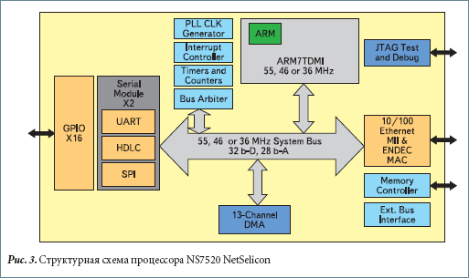 Структурная схема процессора NS7520 NetSelicon