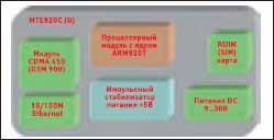 Структурная схема шлюза MTE920G