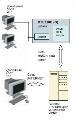 Структурная схема проекта с использованием шлюза MTE920G