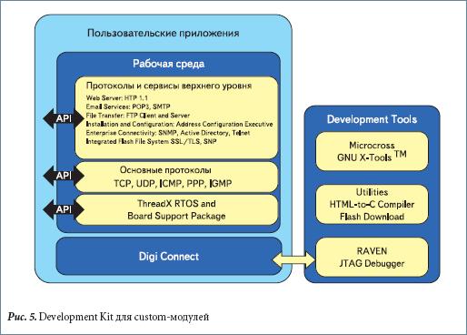 Development Kit для custom-модулей