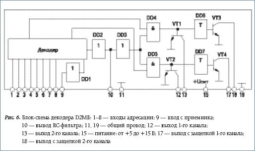 Блок-схема декодера D2MB
